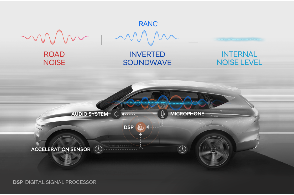Hyundai says its new active cancelling system cuts road noise by half