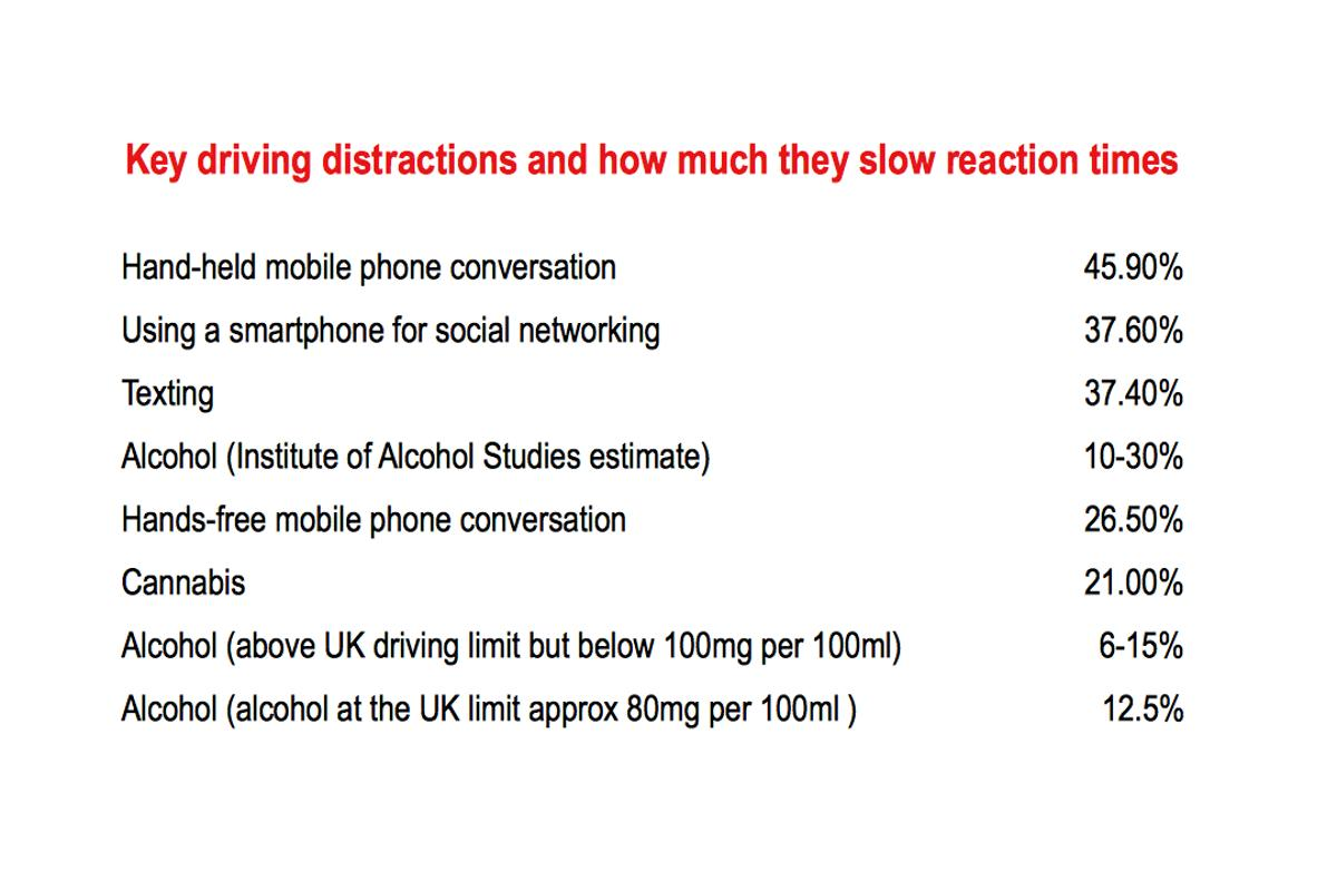 If 24% of drivers aged 17-24 were driving around drunk, there would be a massive public outcry. This is worse, but we blindly accept this clash of technologies which is costing thousands of lives