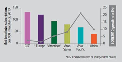Mobile subscriptions per 100 people, 2010