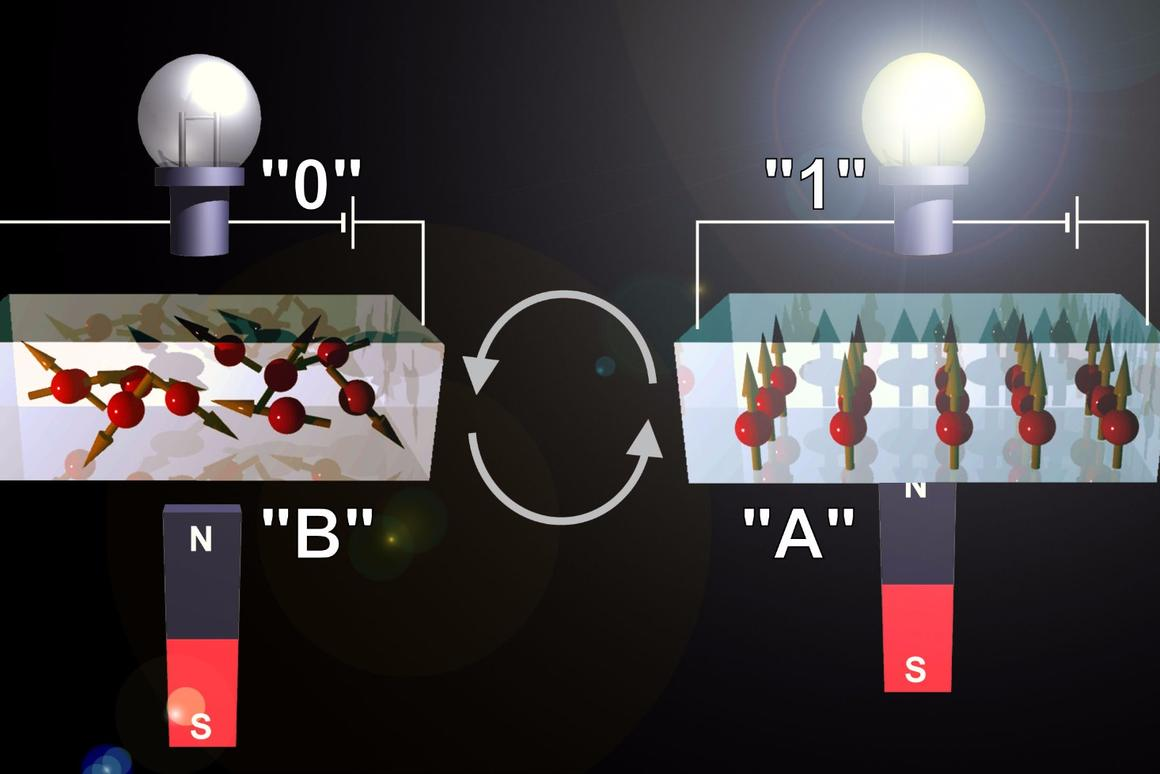 Japanese researchers have developeda storage material that canswitch back and forth rapidly between magnetic and non-magnetic states