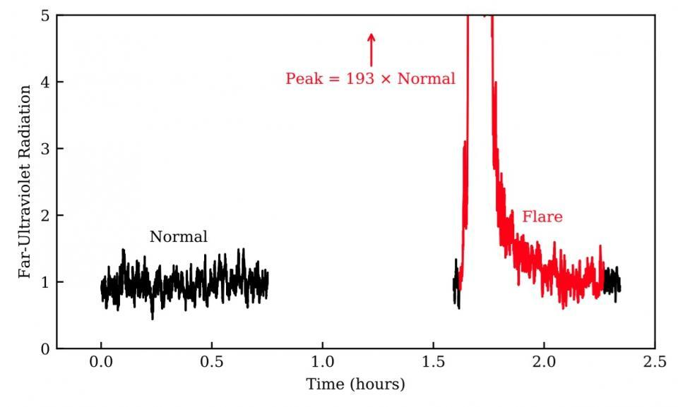 The superflare detected by the team, which was far stronger than the baseline activity of the red dwarf star