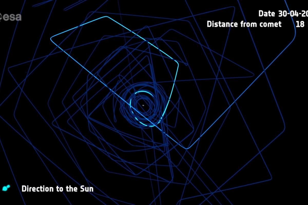 Rosetta's orbital path traced around the comet 67P/Churyumov-Gerasimenko