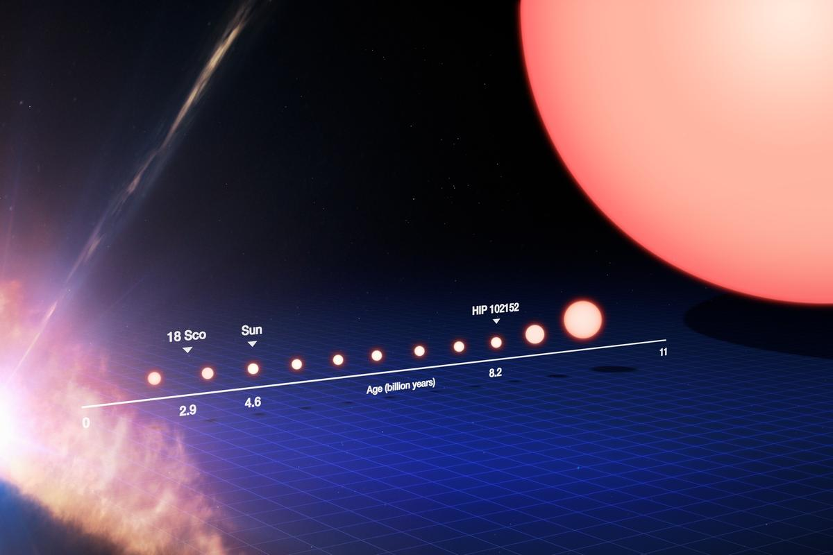 The life cycle of a Sun-like star, detailing the comparative ages of the Sun, HIP 102152 and 18 Scorpii (Image: ESO)