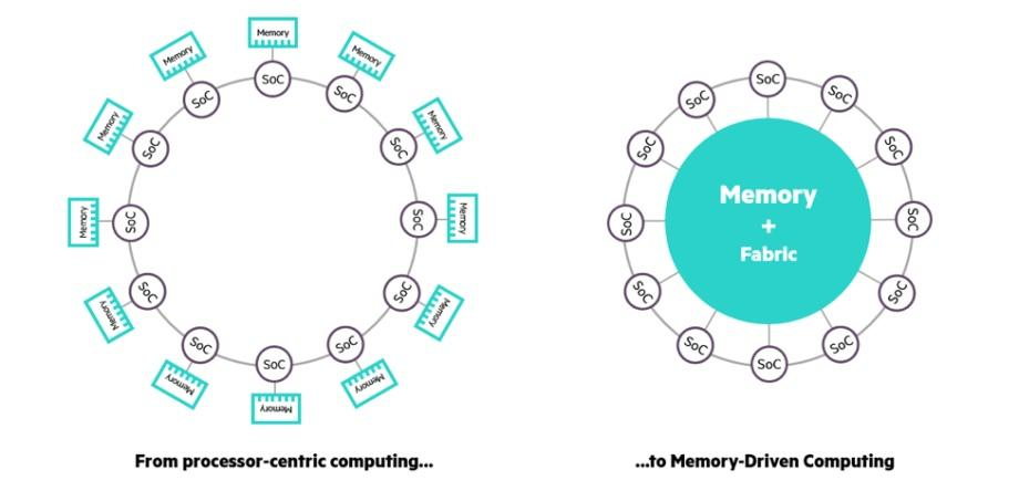 Rather than fragmenting memory between different processors like standard computer systems, HPE's Machine gives all of the processors equal access to a shared pool of 160 TB of memory
