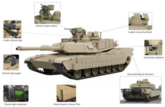 An overview of the M1A1 Abrams tank