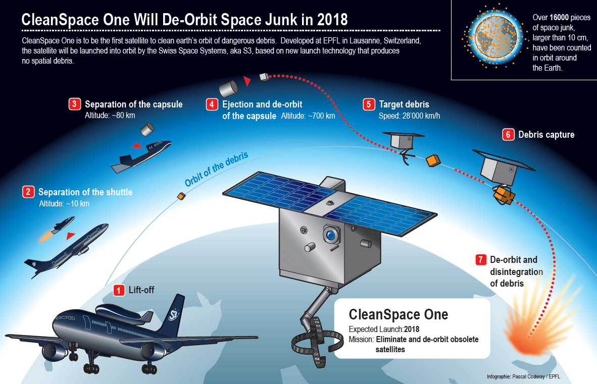 The flight plan of the CleanSpace One mission (Image: EPFL)