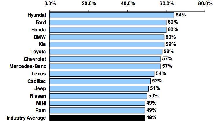 The above-average auto makers in customer retention