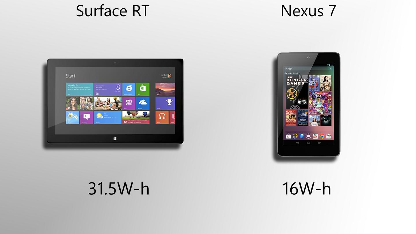 This looks like a huge advantage for Microsoft, but the Nexus 7 gets terrific battery life