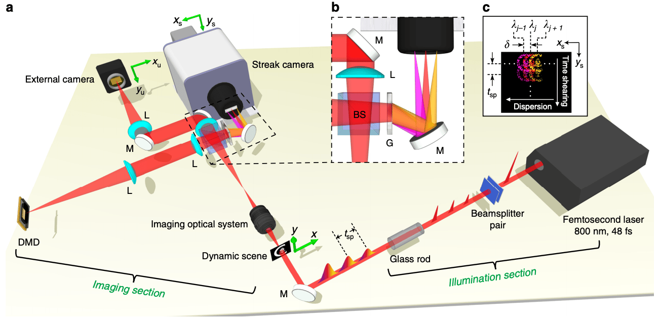 Schematic of the active CUSP system for 70-Tfps imaging