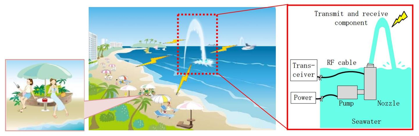 Diagram showing how the SeaAerial works