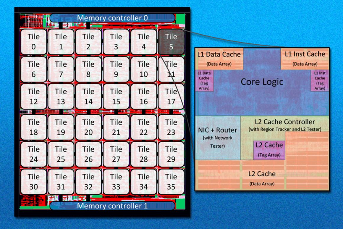 A new design for multicore processors advanced at MIT solves the problem of cache coherence (Image: MIT)