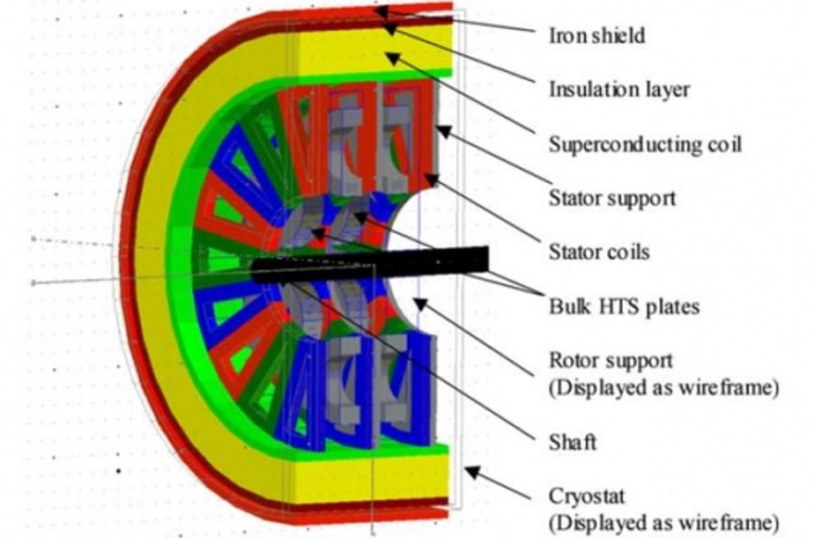 Axial flux motor using trapped field magnets