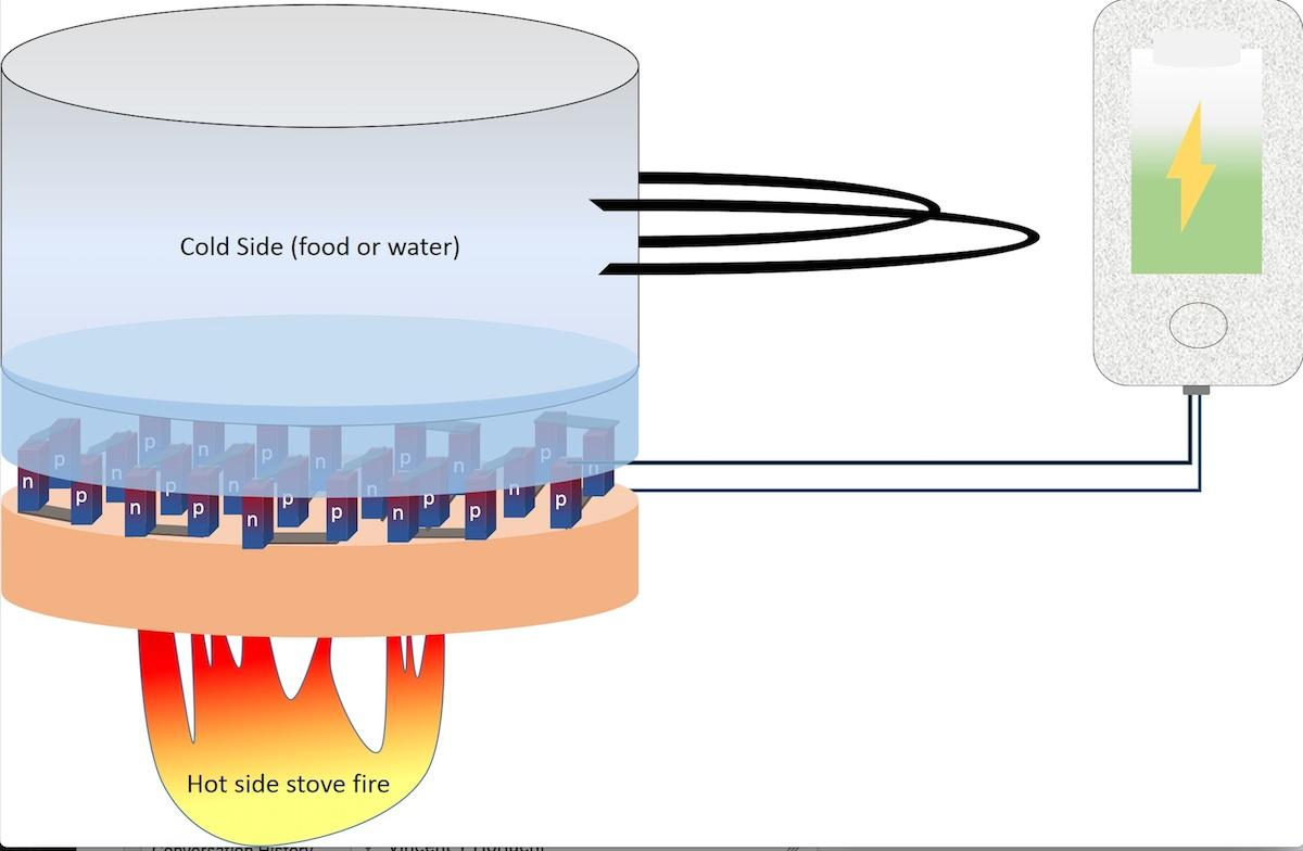 This diagram demonstrates how the thermoelectric material works, by harnessing the difference in temperature between a hot side – a stovetop fire – and a cold side, of water, which can generate enough electricity to charge a phone