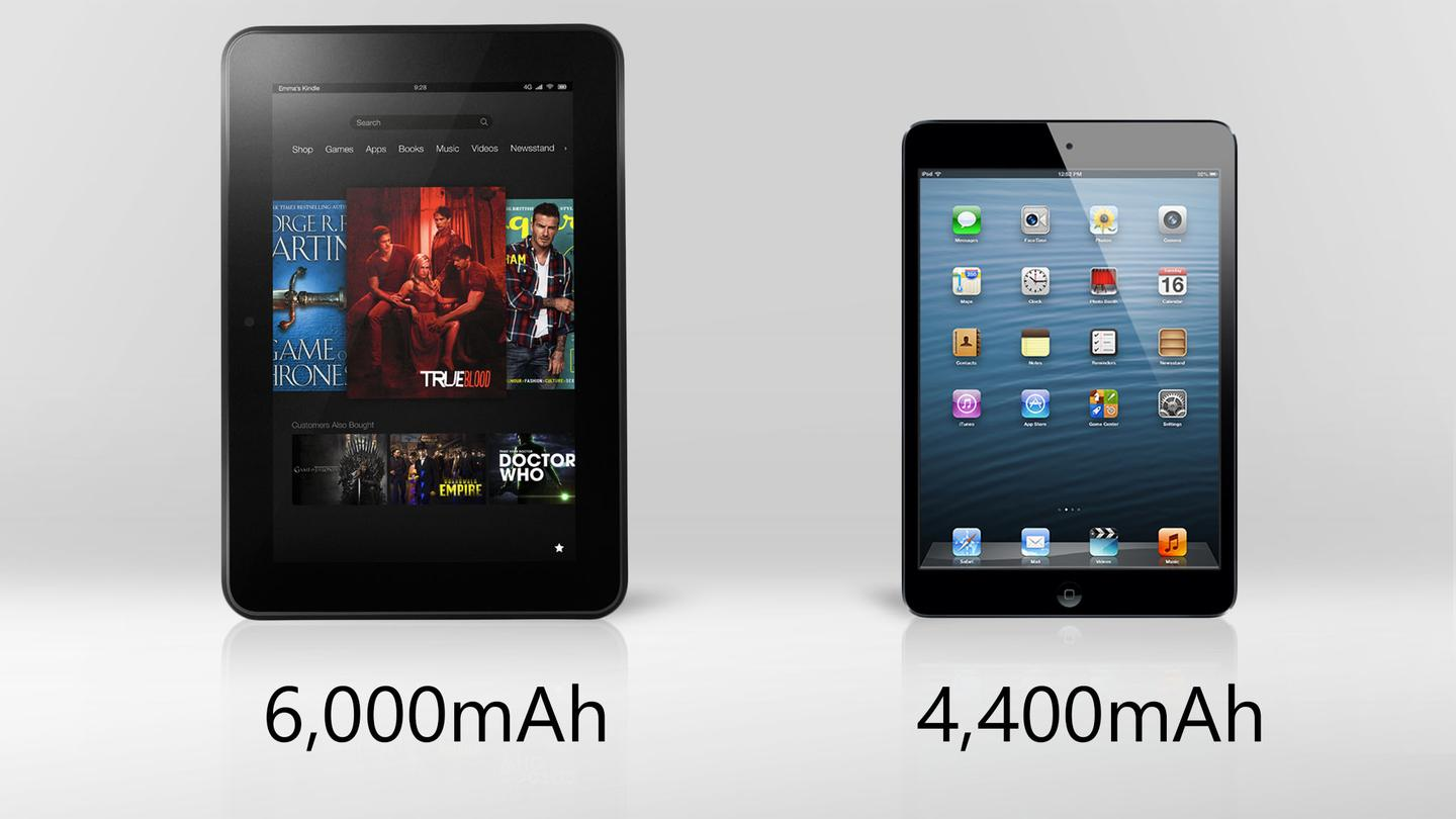 The Kindle Fire 8.9 has a higher-capacity battery
