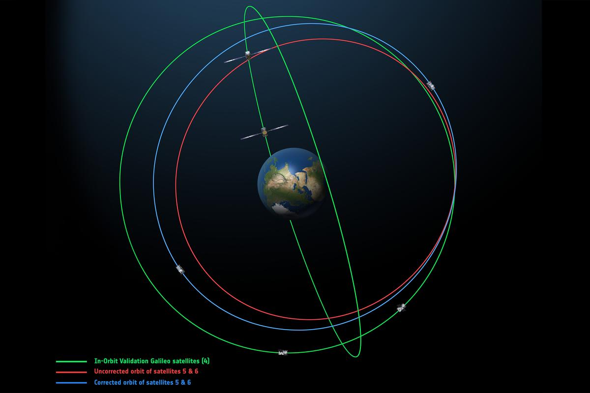 The two latest Galileo have now been placed on a corrected path (blue) following their release into an elongated (red) orbit last year – the orbit of previous Galileo satellites can be seen in green (Image: ESA)