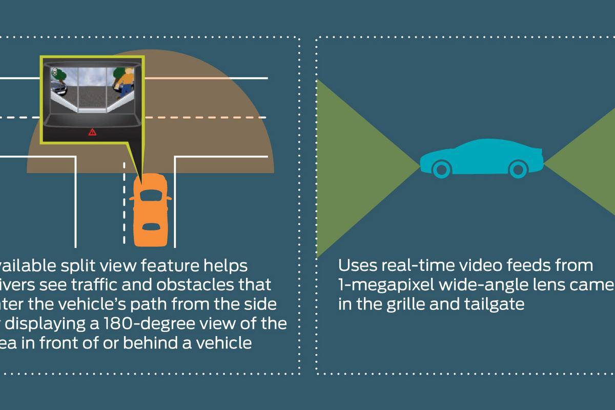 Ford's new split view cameras on the front and rear bumpers help drivers see around corners when they're nosing or backing into traffic