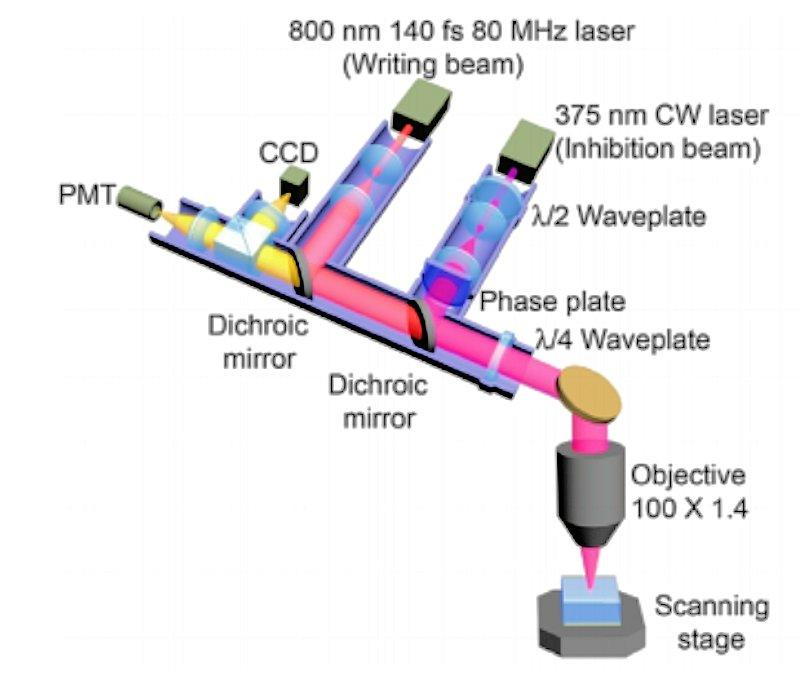 Apparatus used to perform dual light beam writing and reading on the newly developed photoactivated and photoinhibited photoresist (Image: Swinburne University of Technology)