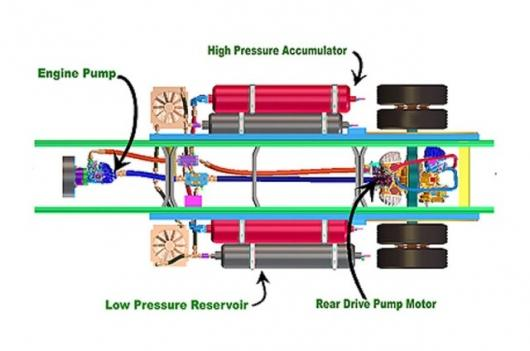 UPS Hybrid Hydraulic Technology