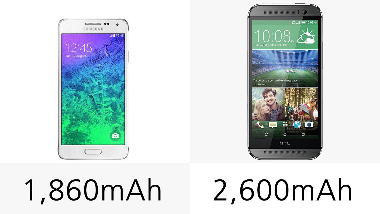 The One's battery is significantly larger than the Alpha's