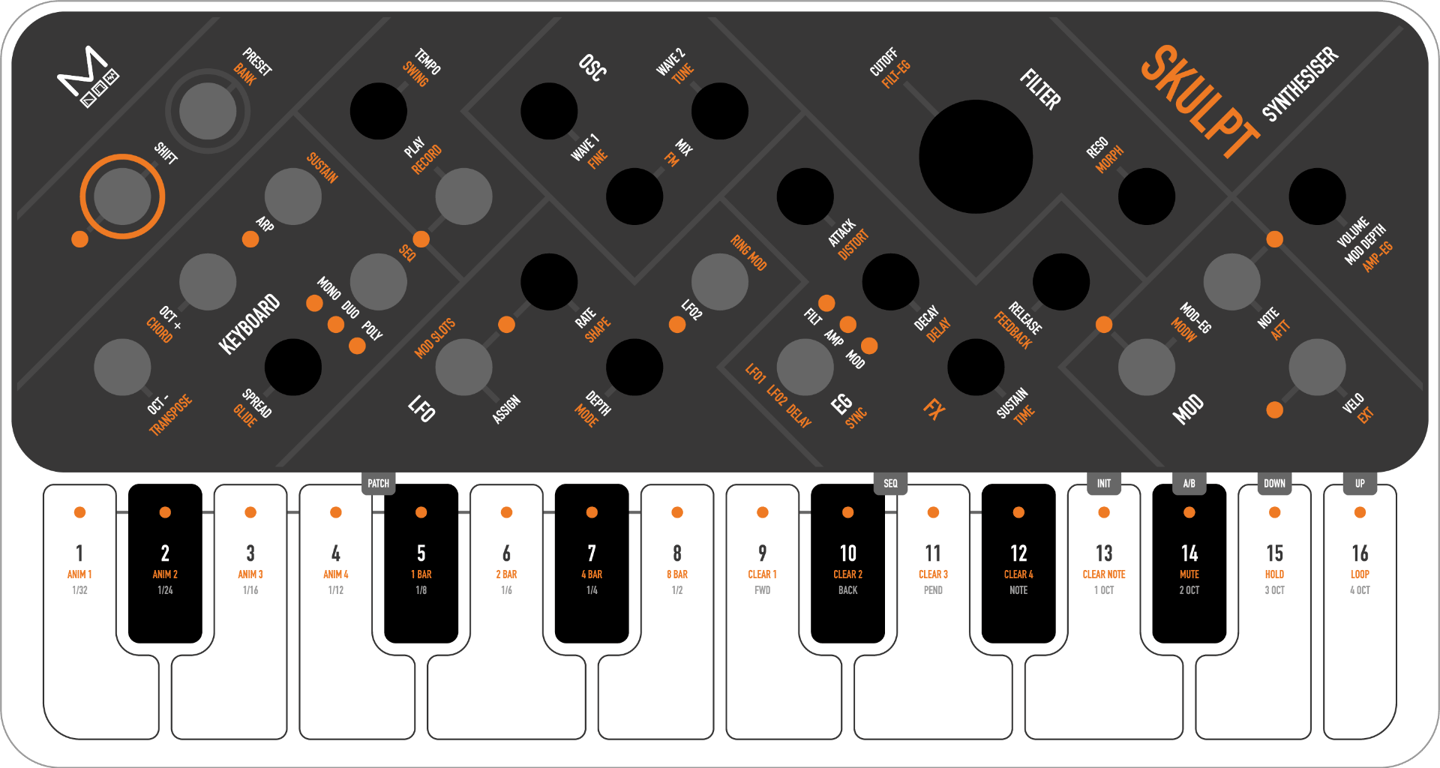 Graphic of the Skulpt synthesizer's user interface featuring 13 encoders and 16 keys