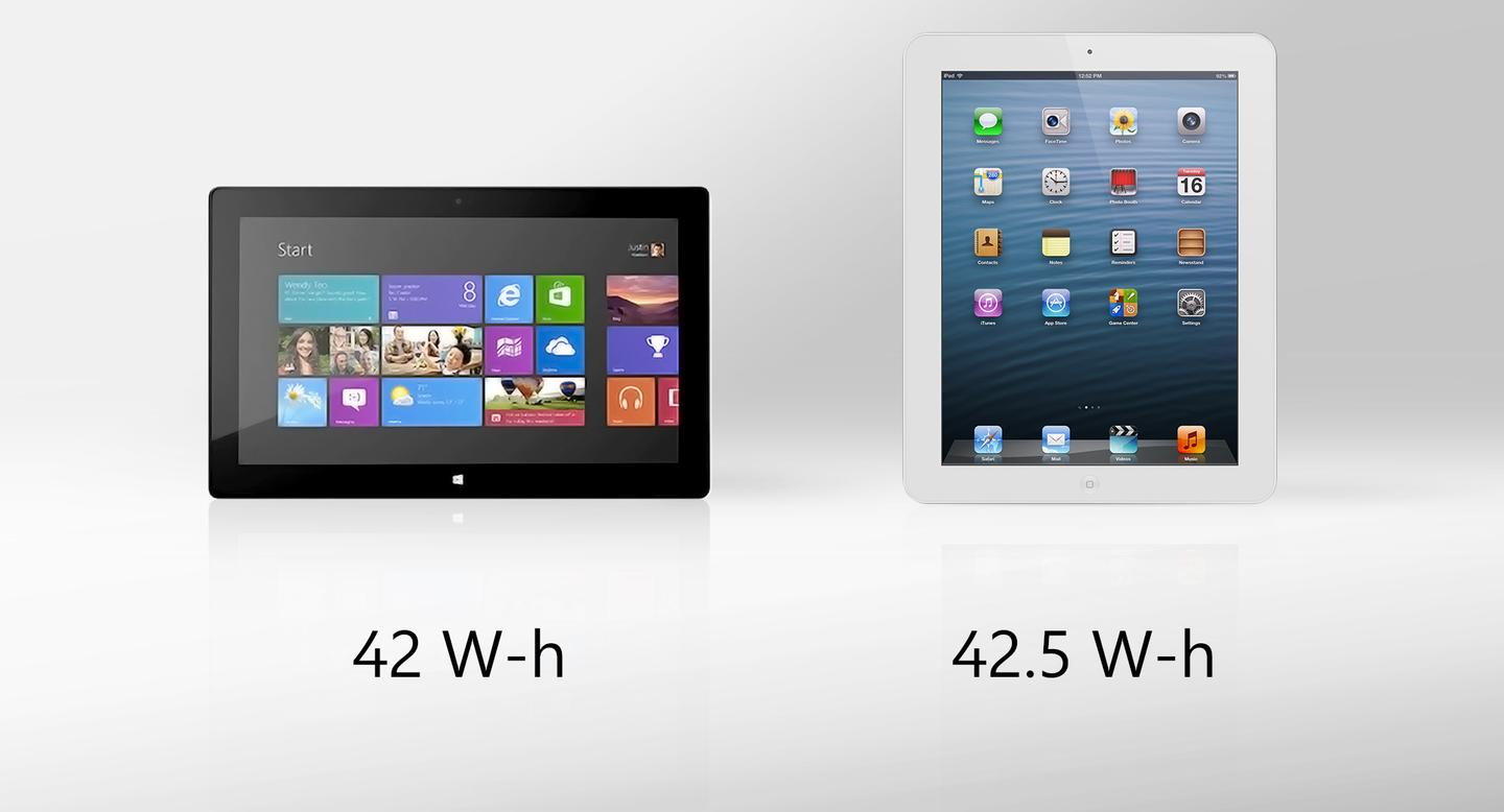Battery capacity is similar, but the iPad should get over double the battery life of Surface