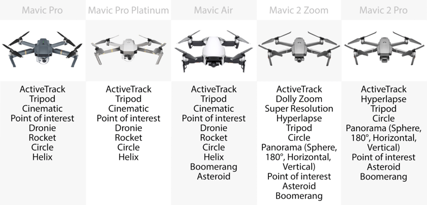 DJI Mavic 2 Zoom vs  2 Pro vs  Mavic Pro vs  Pro Platinum vs