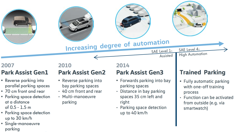 How self-parking car technology works: the first step to