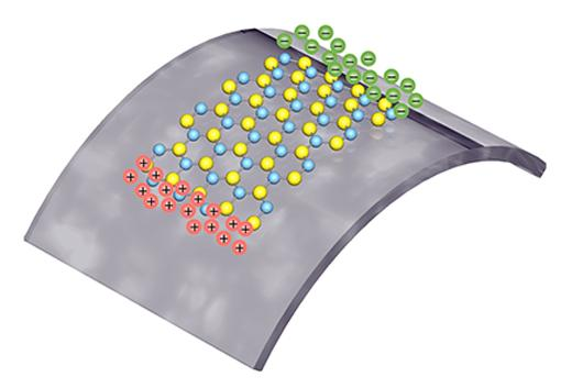 Positive and negative polarized charges are squeezed from a single layer of atoms, as it is being stretched (Photo: Lei Wang/Columbia Engineering)
