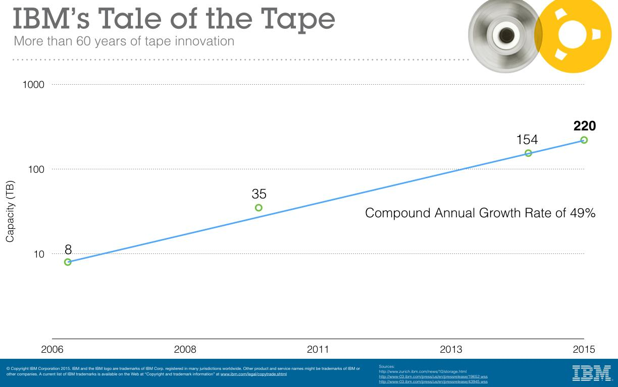 Growth rate of tape memory