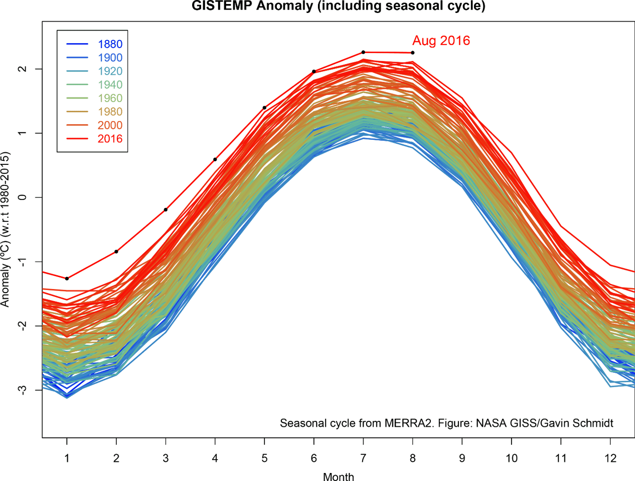 Another month passes, another dataset gathered and interpreted by NASA scientists reinforce an alarming trend