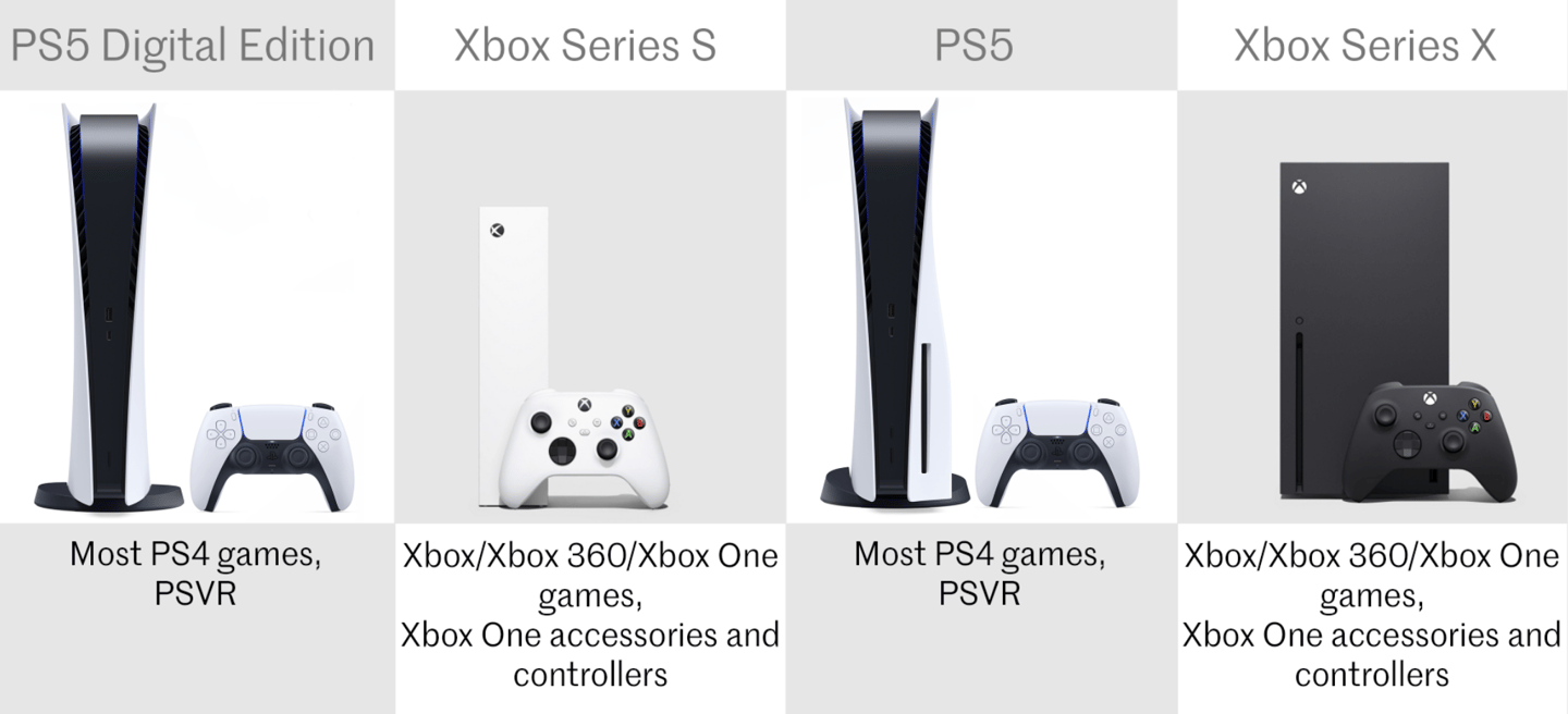 Playstation 5 And Ps5 Digital Edition Vs Xbox Series X And Xbox Series S