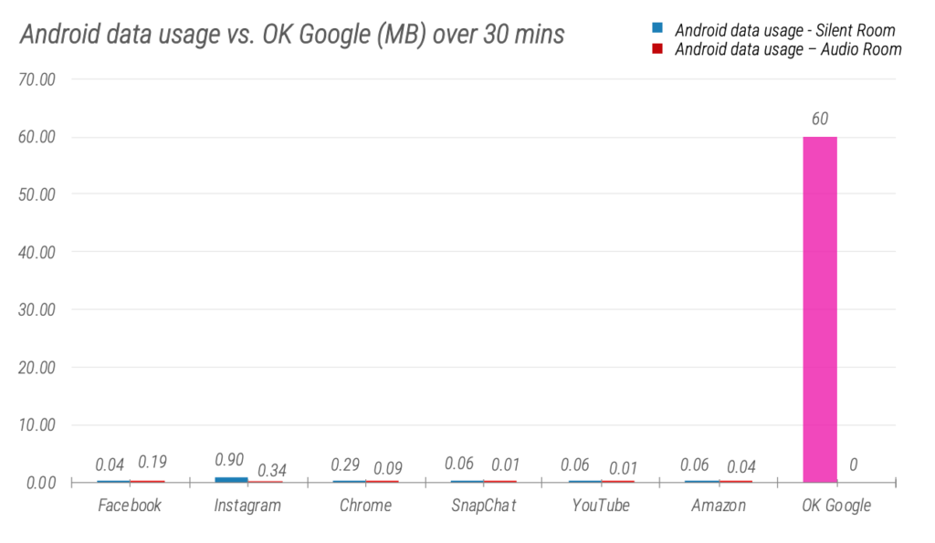 Android data consumption over 30 minutes compared to the volume of data the Google Voice Assistant uses across the same time period