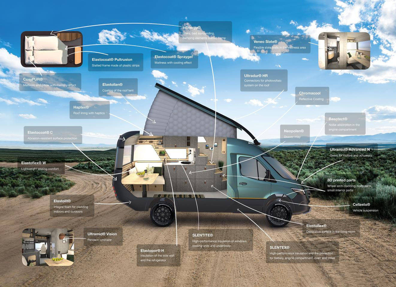 BASF shows the various materials and technologies that it supplied for the Hymer VisionVenture concept