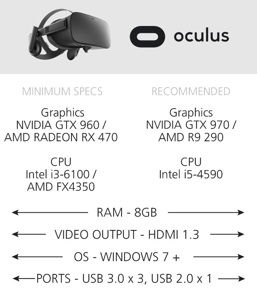 Minimum & recommended tech specs for Oculus Rift-ready PCs
