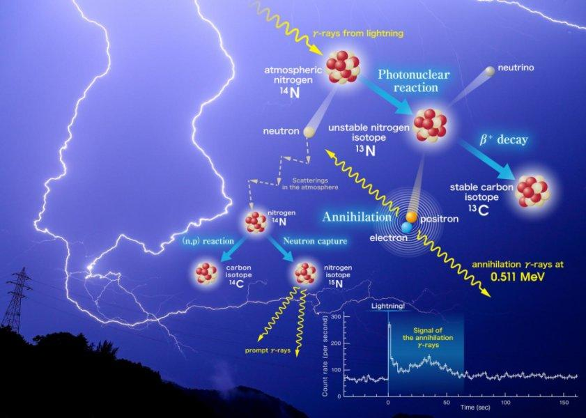 A diagram of how lightning triggers photonuclear reactions in the atmosphere, to produce the three distinct gamma ray signals detected by the Kyoto University team