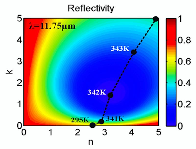 Graph of the theoretical performance of the Capasso group's new perfect absorber in very close agreement to the experimental data