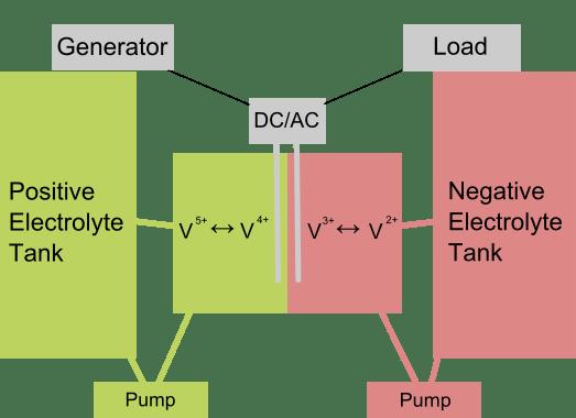 A diagram of a vanadium flow battery