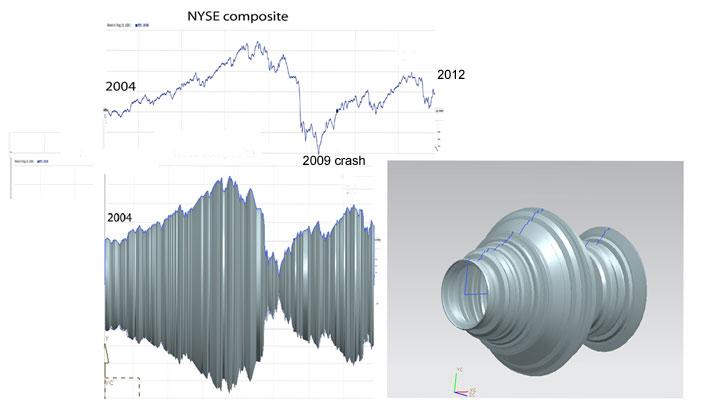 Jerram rotated NYSE data about its x-axis to create the 3D shape that guided the wood turning