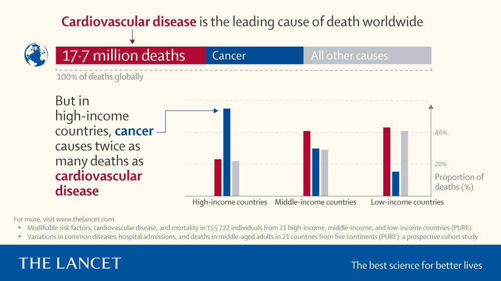 A chart showing CVD vs cancer deaths, in different countries