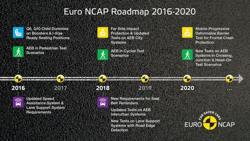 Euro NCAP Roadmap 2016-2020 for planned safety testing