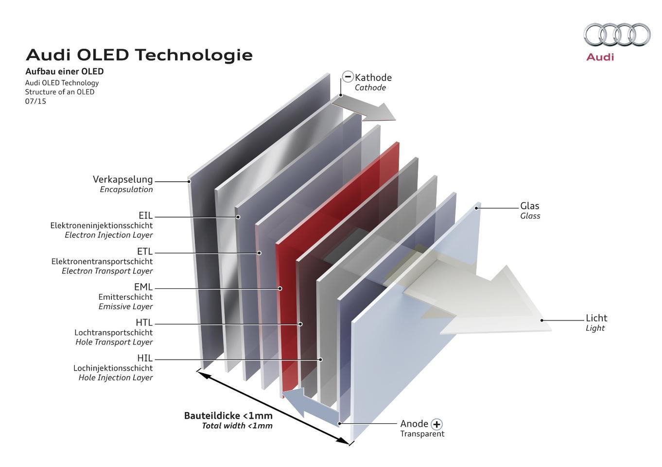 Diagram of Audi's OLED design