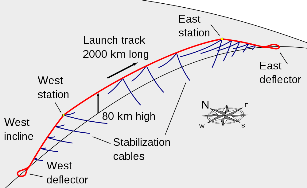 Diagram (not to scale) of a launch loop as envisioned by Keith Lofstrom (Image: Keith Lofstrom CC 3.0)