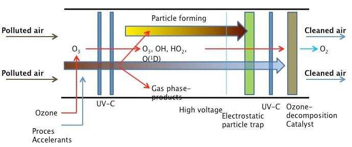 A diagram outlining the Cleanair filtration process