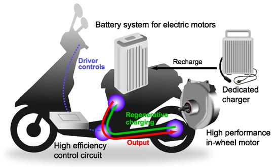 Diagram of the e-Let's system
