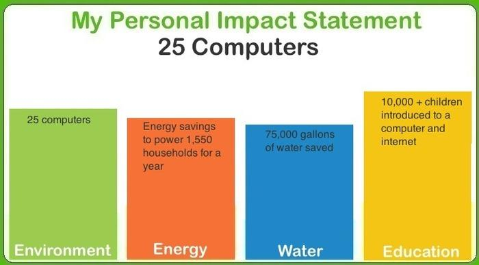 As you repurpose additional computers, a tally of your educational and positive environmental impact will be updated on the project's website