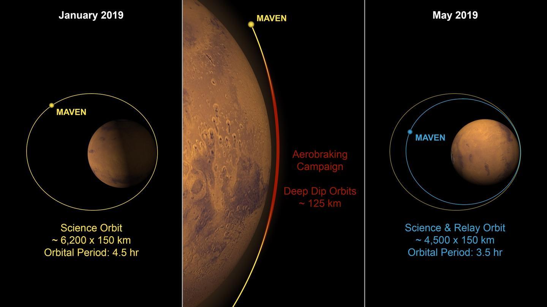 Current MAVEN orbit around Mars (left), aerobraking process center), and post-aerobraking orbit (right)