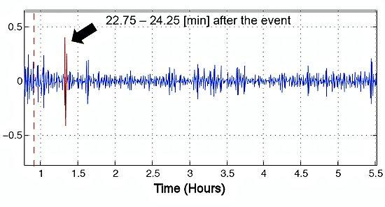 Signature of the 2009 NK nuclear test obtained by measuring changes in transmission time between a GPS satellite and a GPS ground station (Graph: Jihye Park, courtesy of Ohio State University)