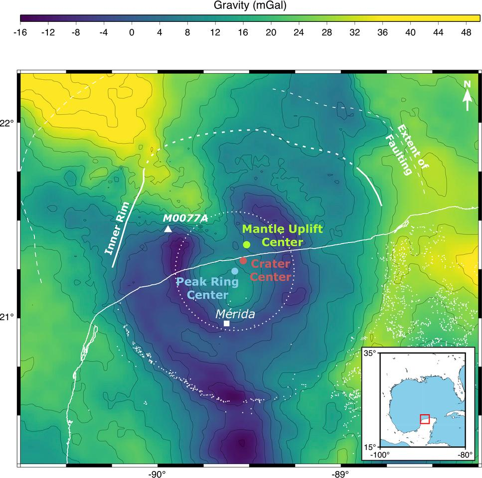 In the Chicxulub crater, the three centers – crater, mantle uplift and peak ring – line up in a northeast-southwest direction, telling the researchers that the asteroid struck from a northeast direction at an angle of 60 degrees
