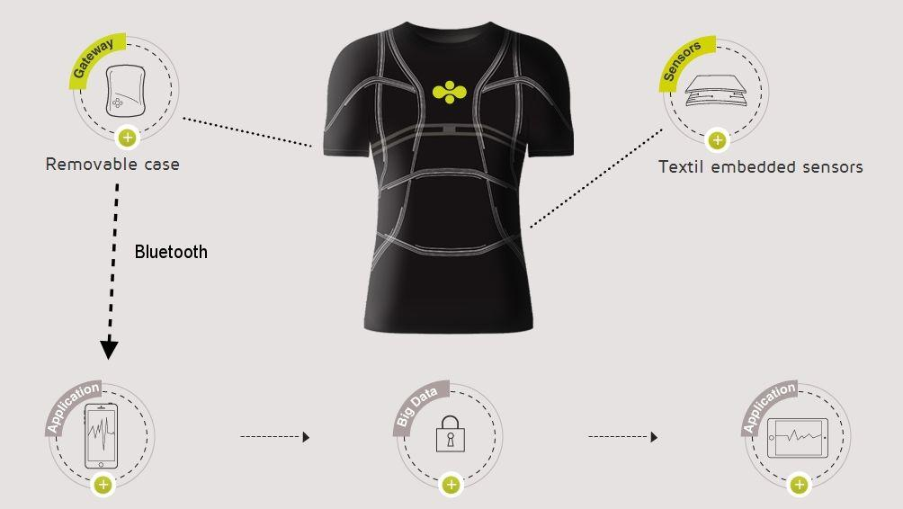 Cityzen Science's smart shirt integrates a sensor web, distributed intelligence, communications, and a smartphone app (Photo: Cityzen Sciences)
