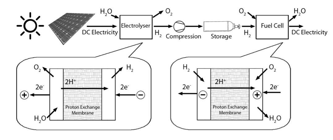 Proton flow battery simplifies hydrogen power